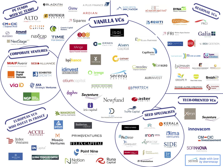 Infographie Venture Capital 2017