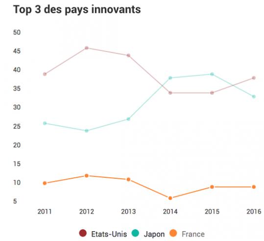 Top 3 des pays innovants